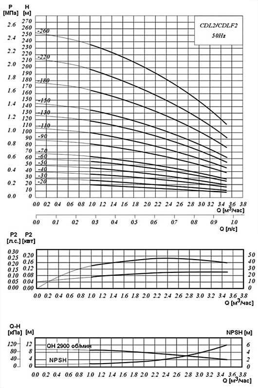 Диаграмма производительности насосов повышения давления серии CDLF