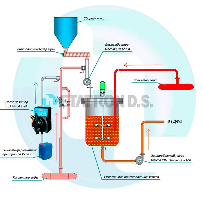 Схема дозирования насосом-дозатором DLX CC/M 2-20 ферментного препарата ά-амилазы