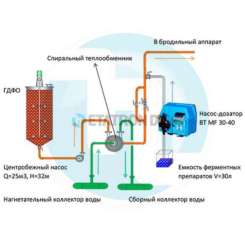 Установка для подачи глюкоамилазы в процессе гидроферментивной обработки сусла на спиртовом заводе производительностью 3000 дал/сутки