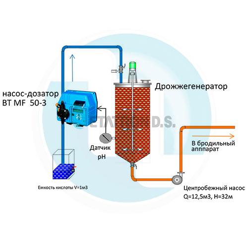 Схема подачи серной кислоты при оптимизации уровня рН в дрожегенераторе на спиртовом заводе производительностью 3000 дал/сутки