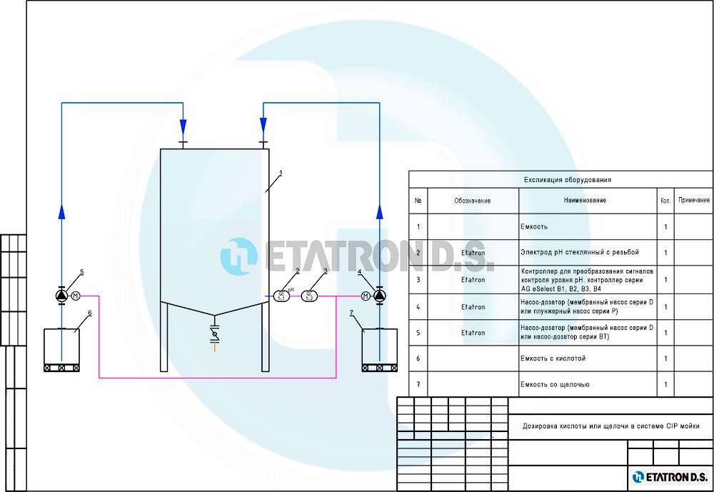 Система дозирования серной или соляной кислоты при подкислении мелассы