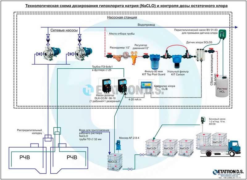 Технологическая схема дозирования гипохлорита натрия (NaCL) и контроля дозы остаточного хлора