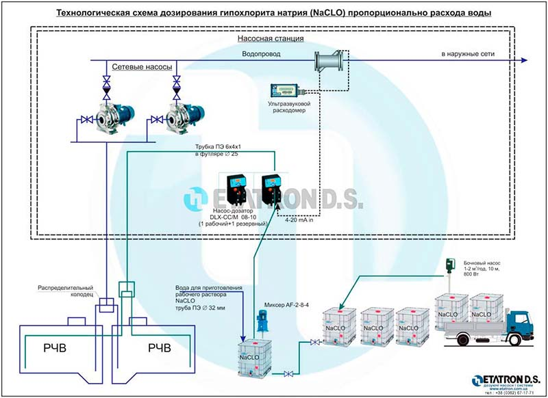 Технологическая схема дозирования гипохлорита натрия (NaCL) пропорционально расходу воды