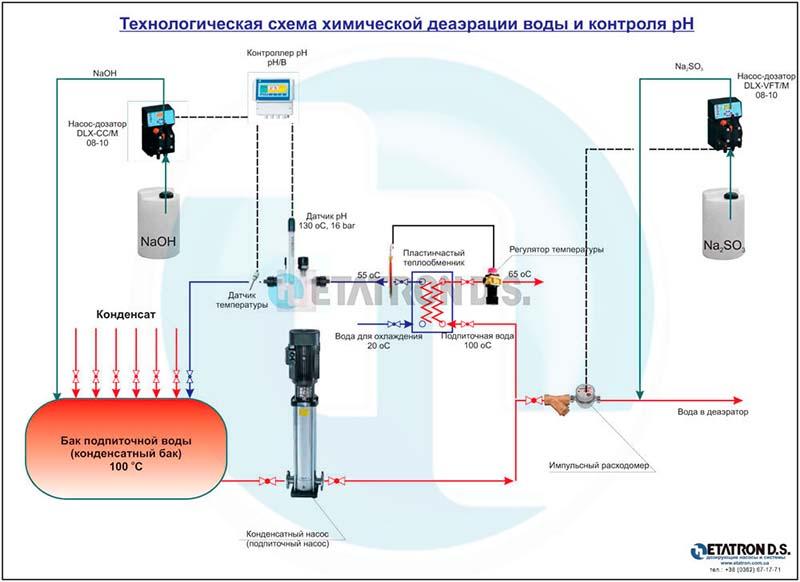 Технологическая схема химической деаэрации воды и контроля рН